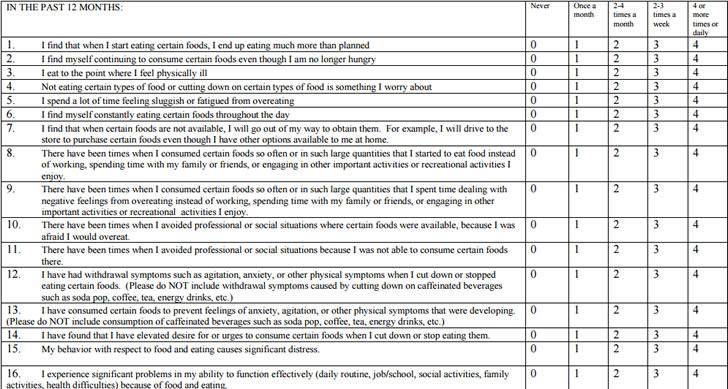 Yale food addiction quiz